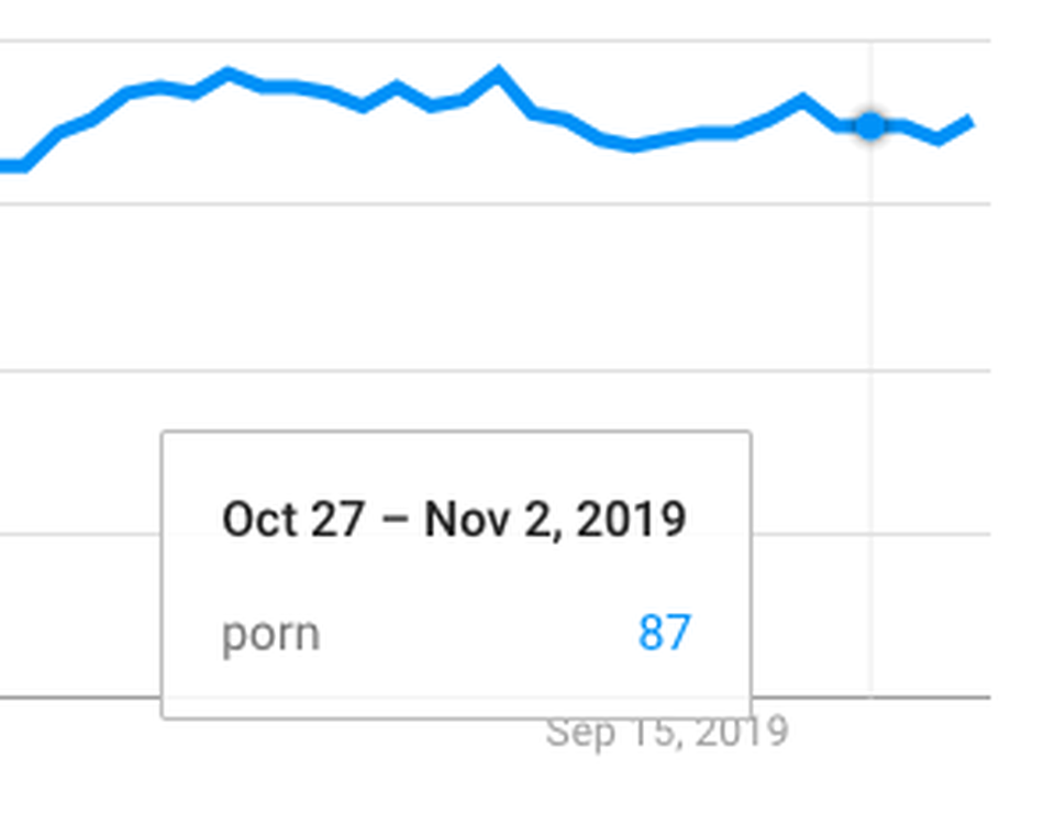 """""""porn"""" search popularity experienced no change from late October to early November this year"""