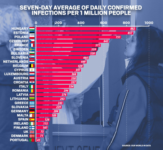 METRO GRAPHICS Seven-day average of daily confirmed infections per 1 million people in Europe