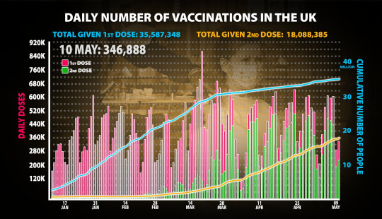 Daily vaccinations up to May 10.