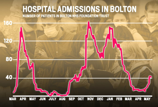 METRO GRAPHICS Bolton 41 covid patients in hospital 26.05.21
