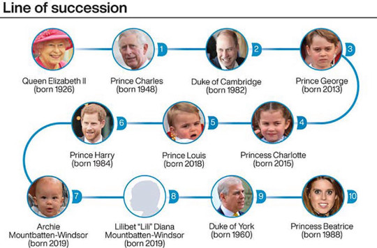 Where does Harry and Meghan?s daughter Lili fall in the line of succession? Picture;: PA metrograb